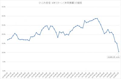 201812_ひふみ投信_5年リターン(年率換算)_推移
