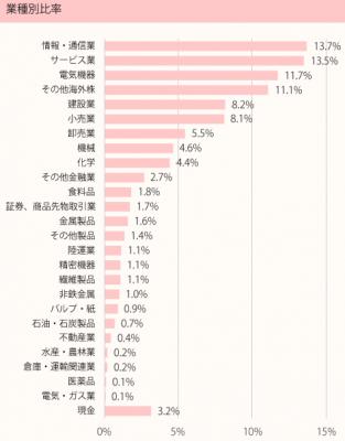 201812_ひふみ投信_ポートフォリオ_業種別比率