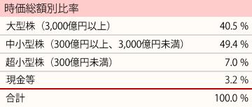 201812_ひふみ投信_ポートフォリオ_時価総額別比率