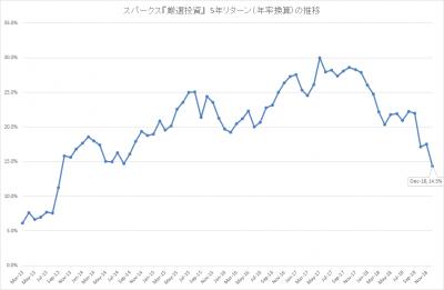 201812_スパークス_厳選投資_5年リターン(年率)