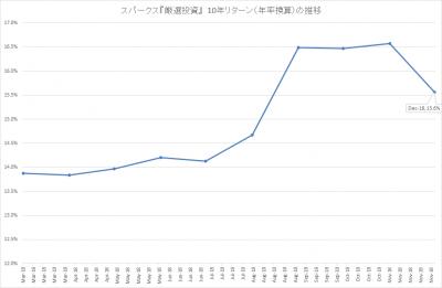 201812_スパークス_厳選投資_10年リターン(年率)