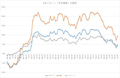201901_セゾン・バンガード・グローバルバランスファンド_セゾン資産形成の達人ファンド_5年リターン(年率換算)