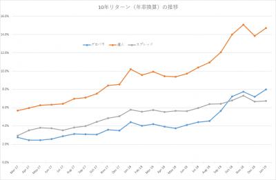 201901_セゾン・バンガード・グローバルバランスファンド_セゾン資産形成の達人ファンド_10年リターン(年率換算)