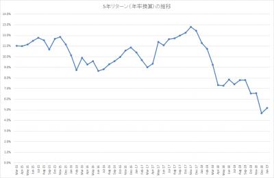 201901_結い 2101_5年リターン(年率換算)