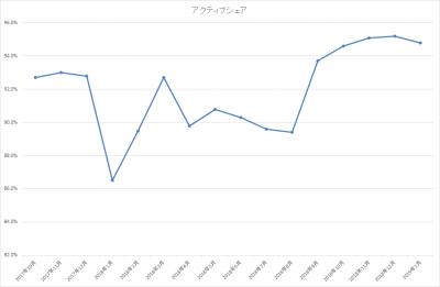 201901_ひふみ投信_アクティブシェア