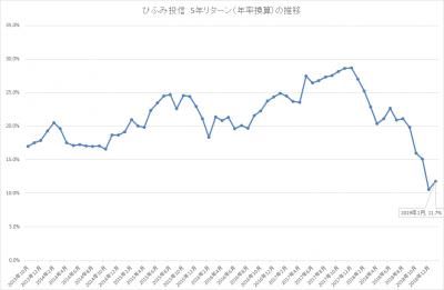 201901_ひふみ投信_5年リターン(年率換算)_推移