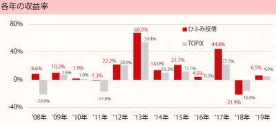 201901_ひふみ投信_TOPIX(配当込)_年収益率推移