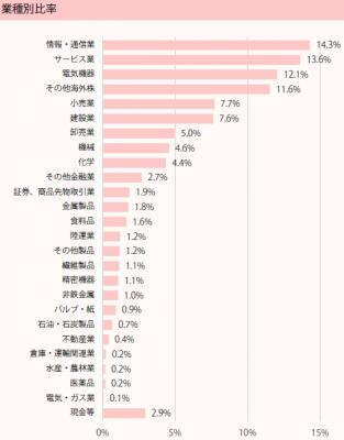 201901_ひふみ投信_ポートフォリオ_業種別比率