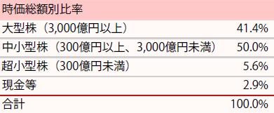 201901_ひふみ投信_ポートフォリオ_時価総額別比率