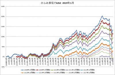 201901_ひふみ投信_k2k2_history