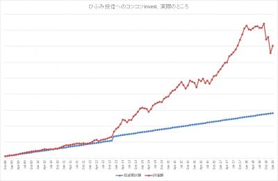 201901_ひふみ投信_k2k2_actual