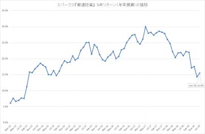 201901_スパークス_厳選投資_5年リターン(年率)