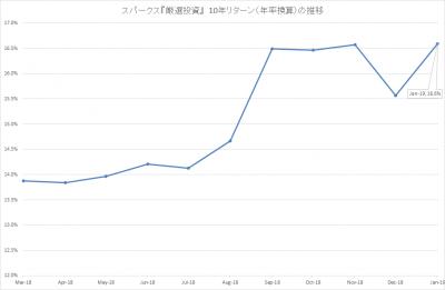 201901_スパークス_厳選投資_10年リターン(年率)