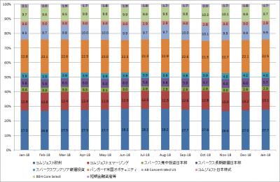 201901_セゾン資産形成の達人ファンド_サブファンド構成比率