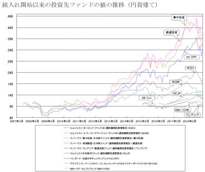 201901_セゾン資産形成の達人ファンド_サブファンド_基準価額推移