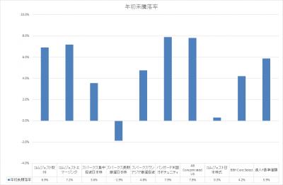 201901_セゾン資産形成の達人ファンド_サブファンド_基準価額_YTD