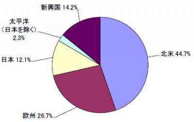 201901_セゾン資産形成の達人ファンド_地域別構成比