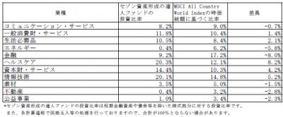 201901_セゾン資産形成の達人ファンド_業種別構成比