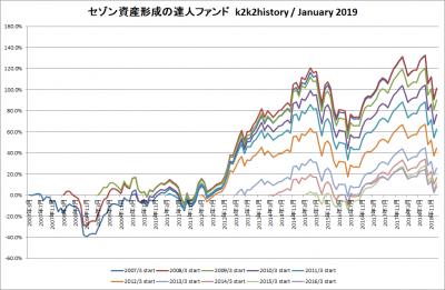 201901_セゾン資産形成の達人ファンド_k2k2history
