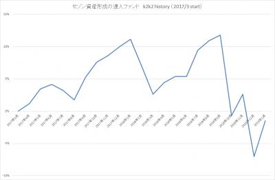 201901_セゾン資産形成の達人ファンド_k2k2history_2