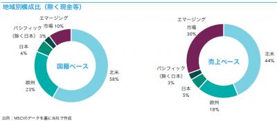 201901_キャピタル世界株式ファンド_地域構成比
