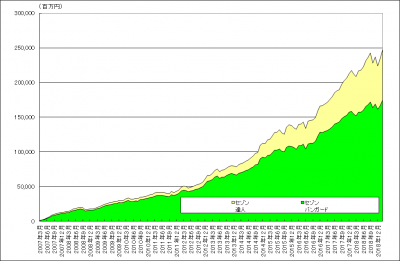 201902_セゾン・バンガード・グローバルバランスファンド_セゾン資産形成の達人ファンド_純資産総額
