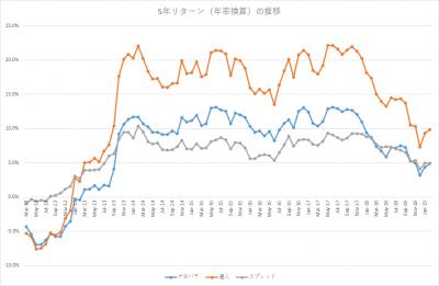 201902_セゾン・バンガード・グローバルバランスファンド_セゾン資産形成の達人ファンド_5年リターン(年率換算)