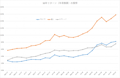 201902_セゾン・バンガード・グローバルバランスファンド_セゾン資産形成の達人ファンド_10年リターン(年率換算)