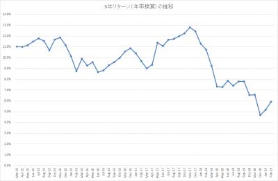 201902_結い 2101_5年リターン(年率換算)