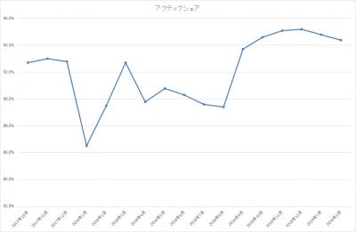 201902_ひふみ投信_アクティブシェア