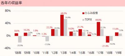 201902_ひふみ投信_TOPIX(配当込)_年収益率推移