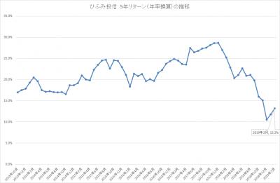 201902_ひふみ投信_5年リターン(年率換算)_推移