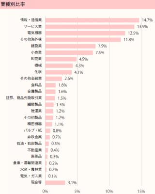 201902_ひふみ投信_ポートフォリオ_業種別比率