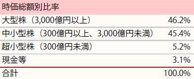 201902_ひふみ投信_ポートフォリオ_時価総額別比率