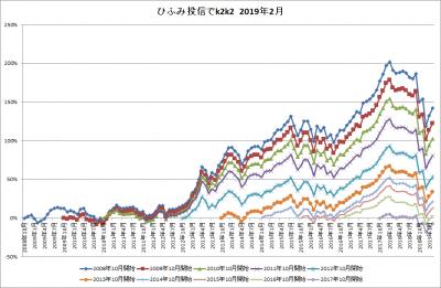 201902_ひふみ投信_k2k2_history