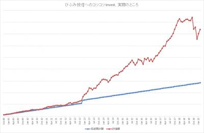 201902_ひふみ投信_k2k2_actual