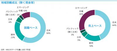 201902_キャピタル世界株式ファンド_地域構成比