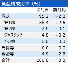 201902_三井住友・中小型株ファンド_構成比