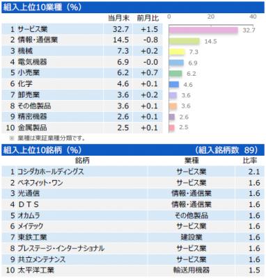 201902_三井住友・中小型株ファンド_ポートフォリオ