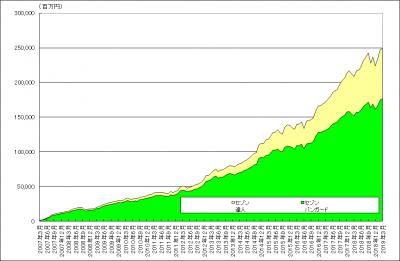 201903_セゾン・バンガード・グローバルバランスファンド_セゾン資産形成の達人ファンド_純資産総額