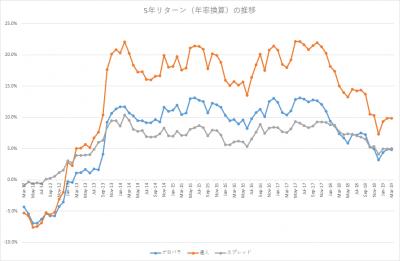 201903_セゾン・バンガード・グローバルバランスファンド_セゾン資産形成の達人ファンド_5年リターン(年率換算)