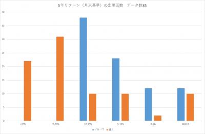 201903_セゾン・バンガード・グローバルバランスファンド_セゾン資産形成の達人ファンド_5年リターン(年率換算)_出現回数