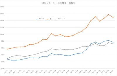 201903_セゾン・バンガード・グローバルバランスファンド_セゾン資産形成の達人ファンド_10年リターン(年率換算)