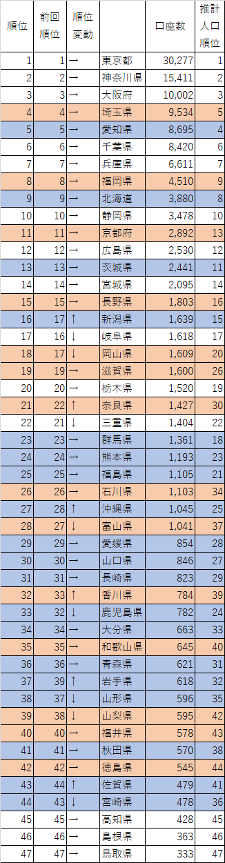 20190228_セゾン投信_口座数_都道府県別_2
