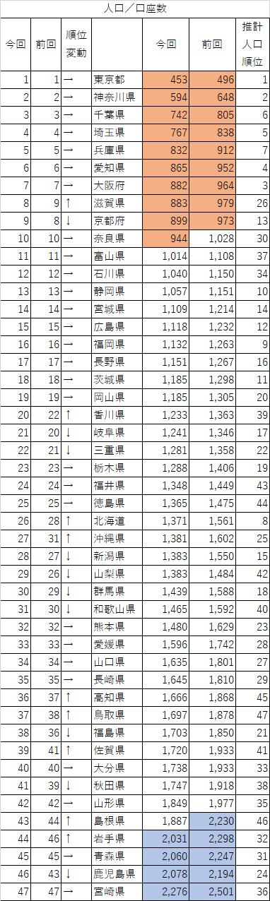 20190228_セゾン投信_口座数_都道府県別_3