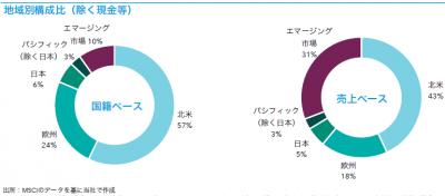 201903_キャピタル世界株式ファンド_地域構成比
