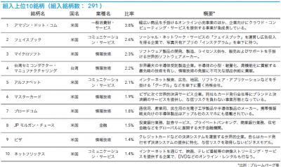 201903_キャピタル世界株式ファンド_トップ10