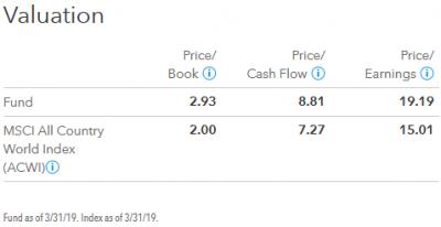 201903_キャピタル世界株式ファンド_valuation