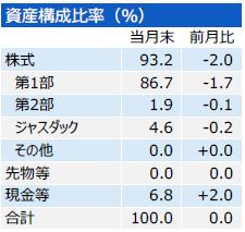 201903_三井住友・中小型株ファンド_構成比