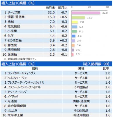 201903_三井住友・中小型株ファンド_ポートフォリオ